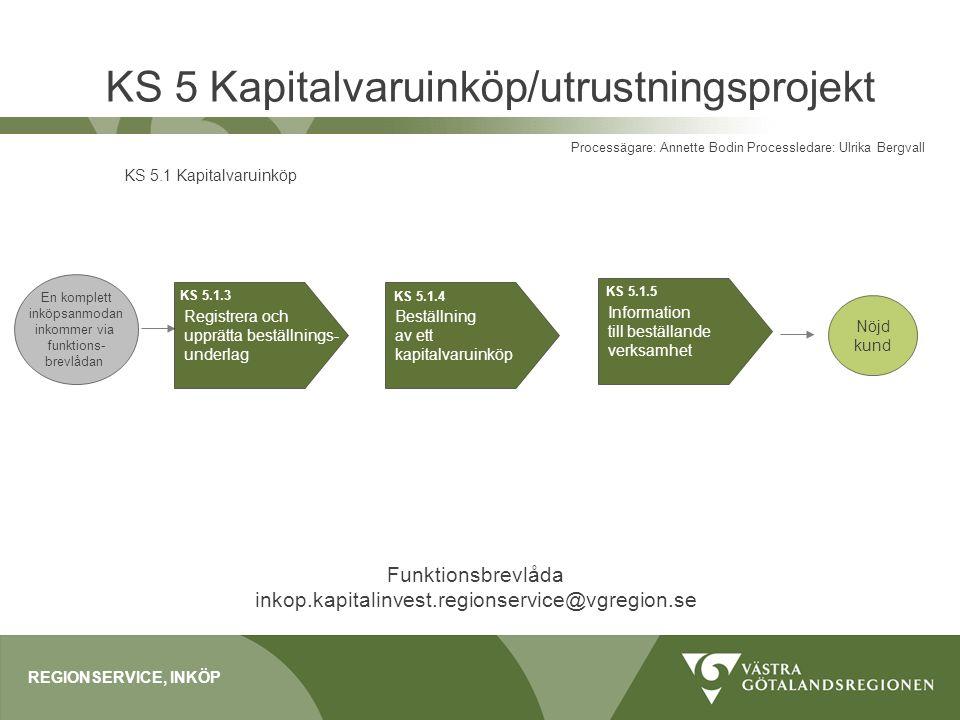 KS 5 Kapitalvaruinköp/utrustningsprojekt