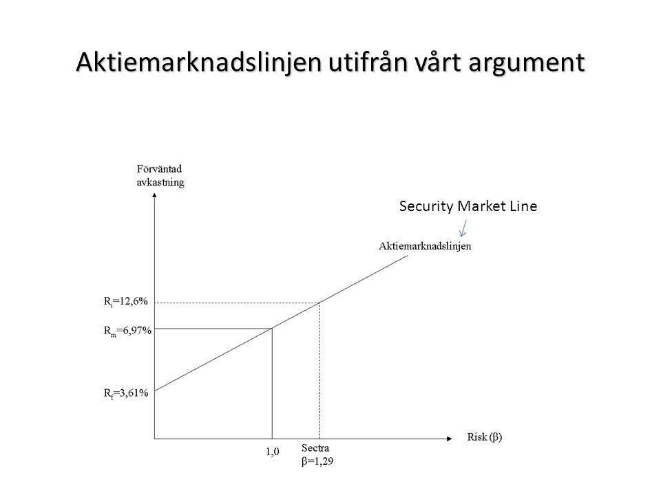 Aktiemarknadslinjen utifrån vårt argument