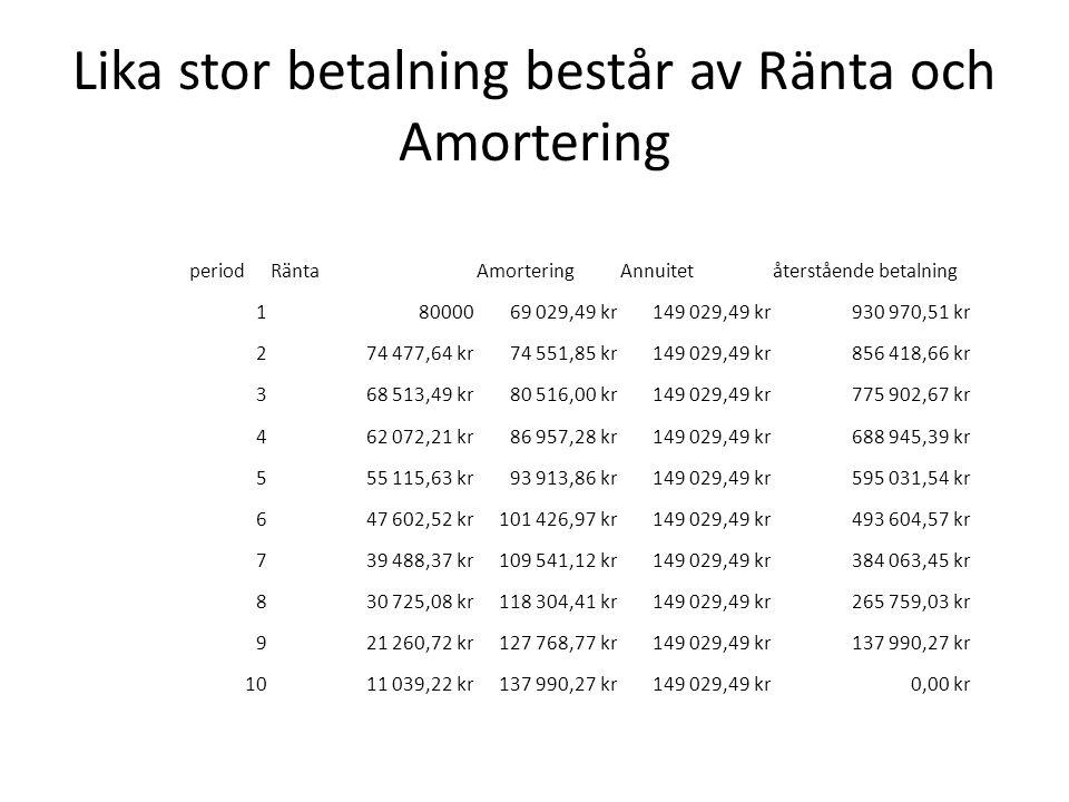 Lika stor betalning består av Ränta och Amortering
