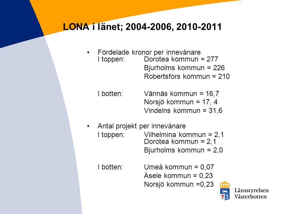 LONA i länet; 2004-2006, 2010-2011 Fördelade kronor per innevånare I toppen: Dorotea kommun = 277. Bjurholms kommun = 226.