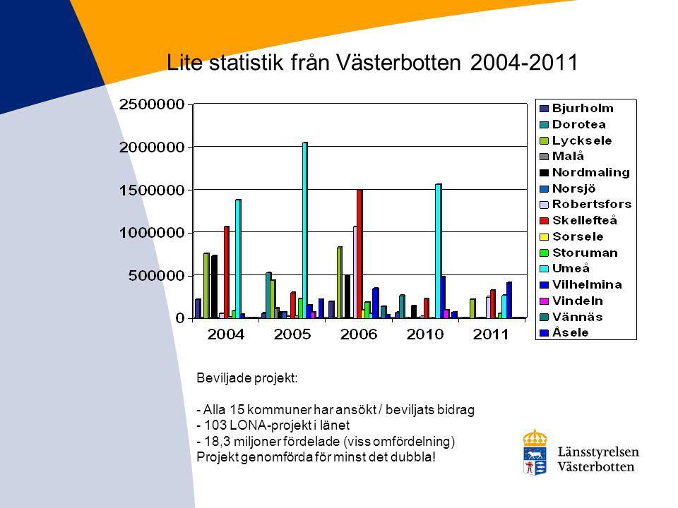 Lite statistik från Västerbotten 2004-2011