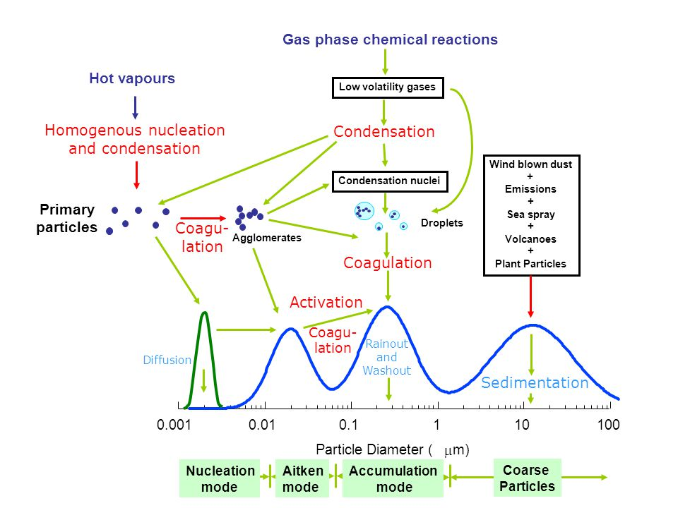 Gas phase chemical reactions