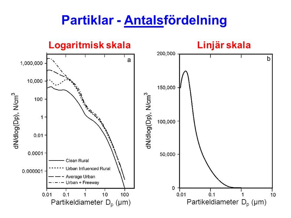Partiklar - Antalsfördelning