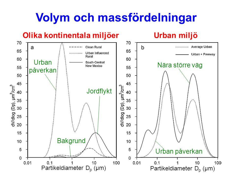 Volym och massfördelningar
