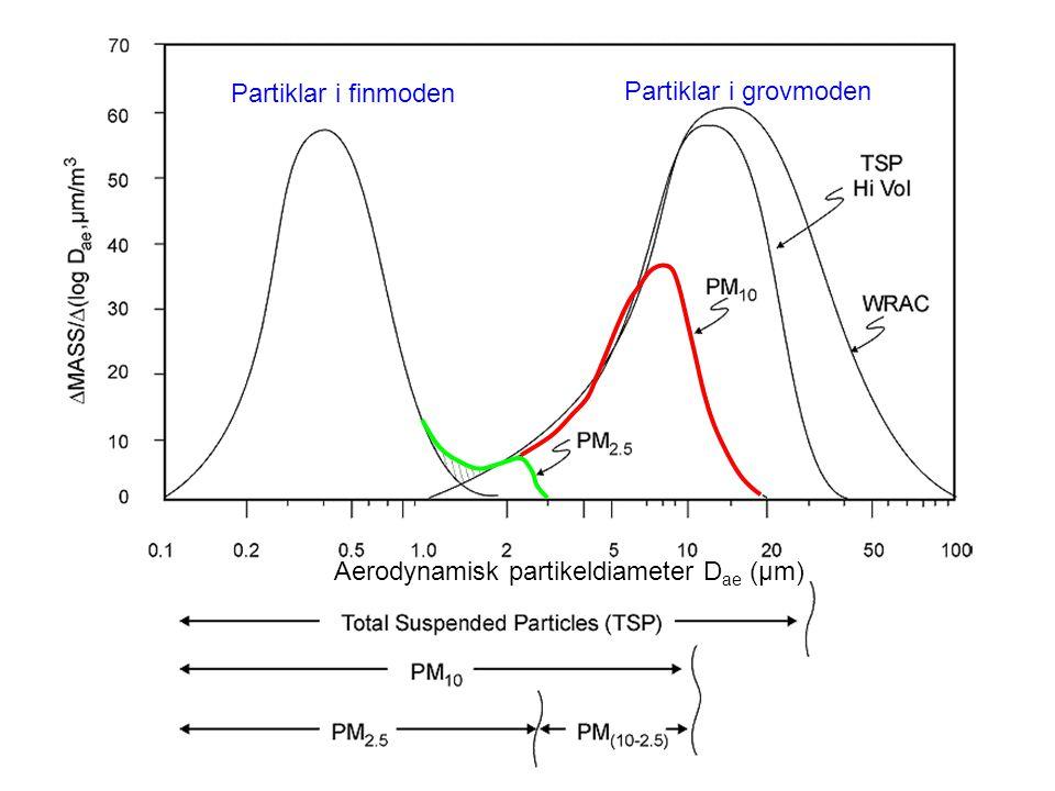 Aerodynamisk partikeldiameter Dae (µm)