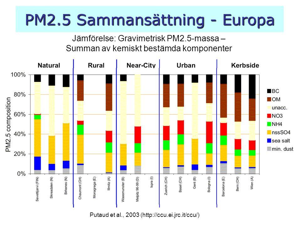 PM2.5 Sammansättning - Europa
