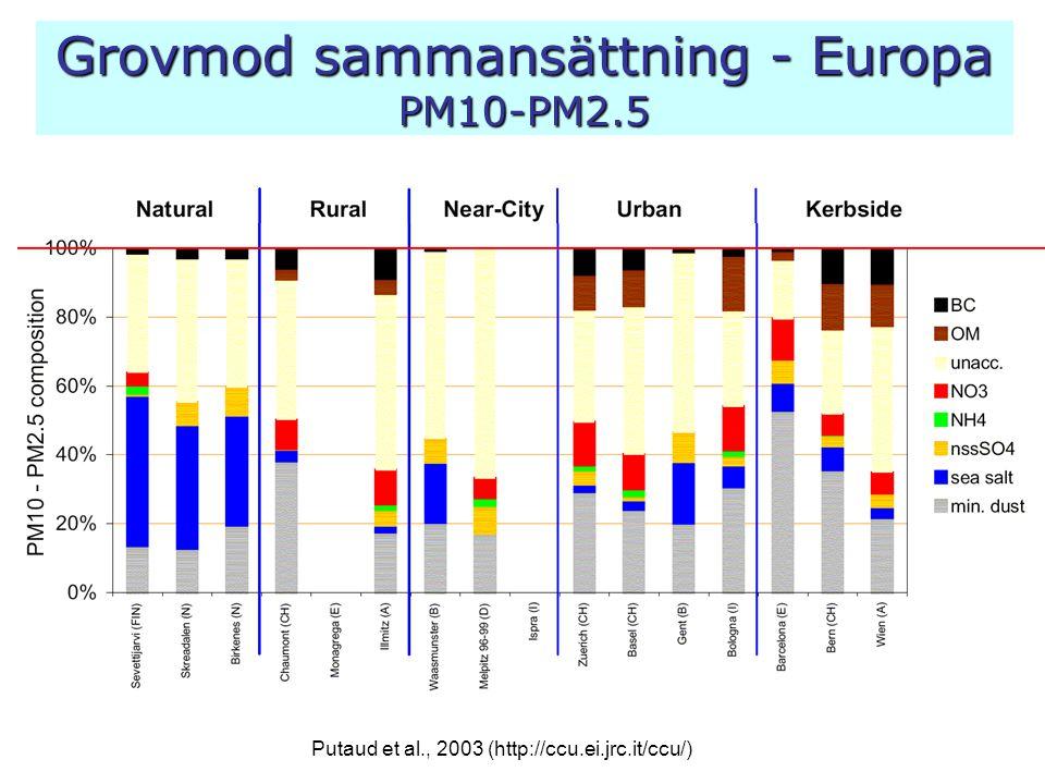 Grovmod sammansättning - Europa PM10-PM2.5