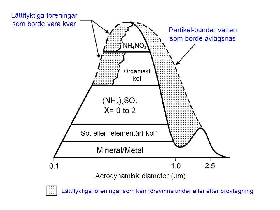 Partikel-bundet vatten som borde avlägsnas