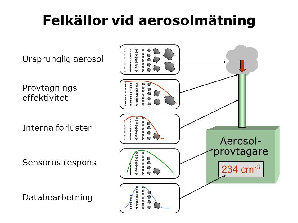 Felkällor vid aerosolmätning