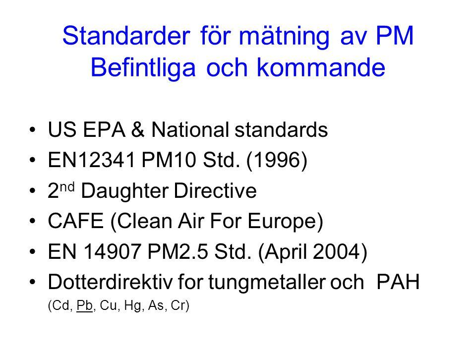 Standarder för mätning av PM Befintliga och kommande