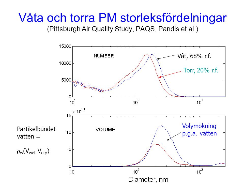 Våta och torra PM storleksfördelningar (Pittsburgh Air Quality Study, PAQS, Pandis et al.)