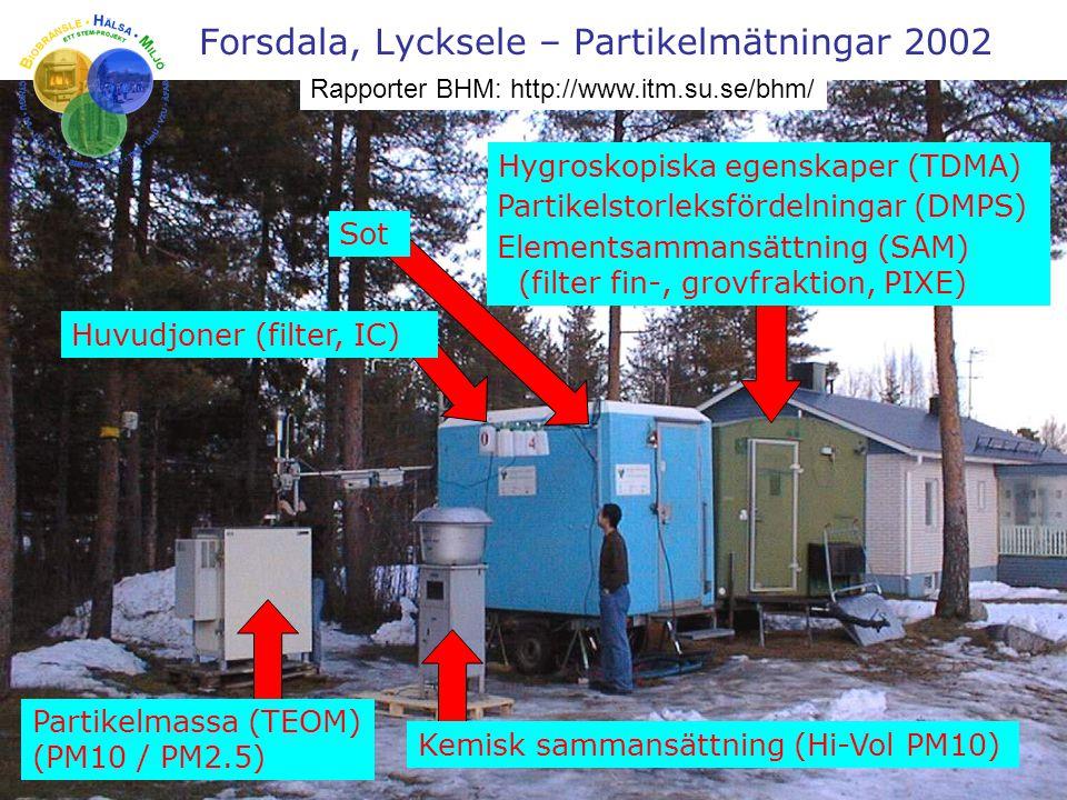 Forsdala, Lycksele – Partikelmätningar 2002