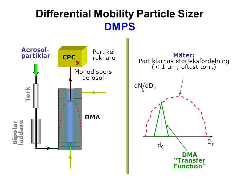 Differential Mobility Particle Sizer DMPS