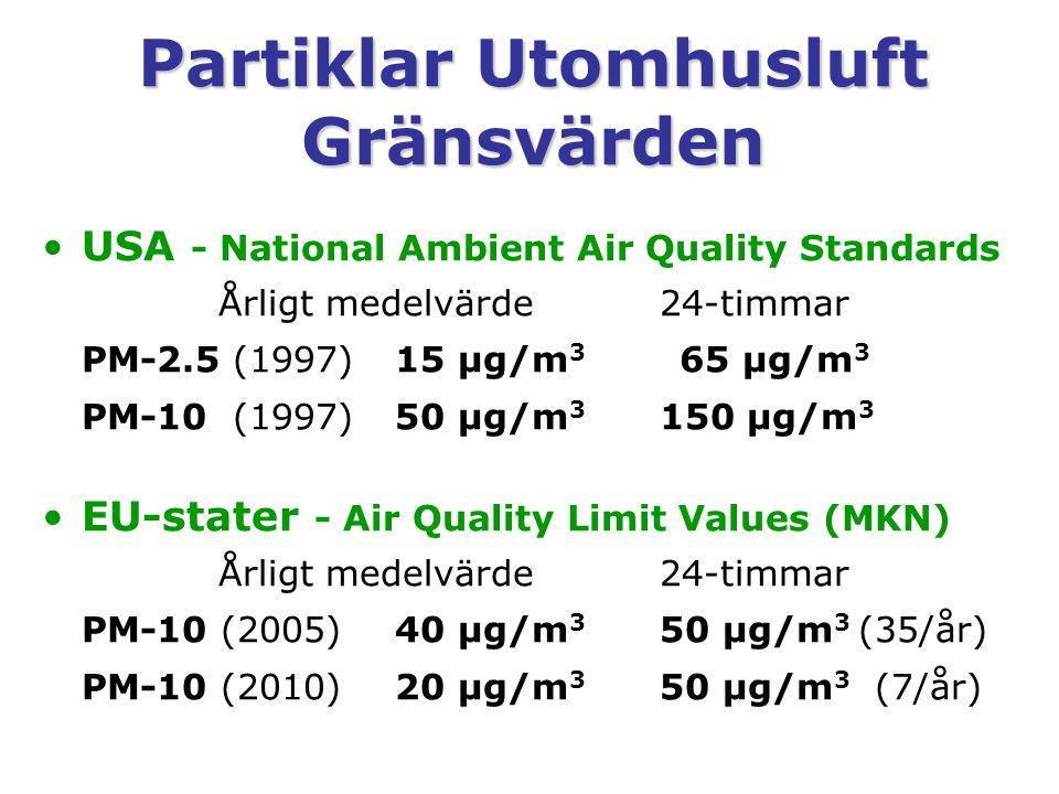 Partiklar Utomhusluft Gränsvärden