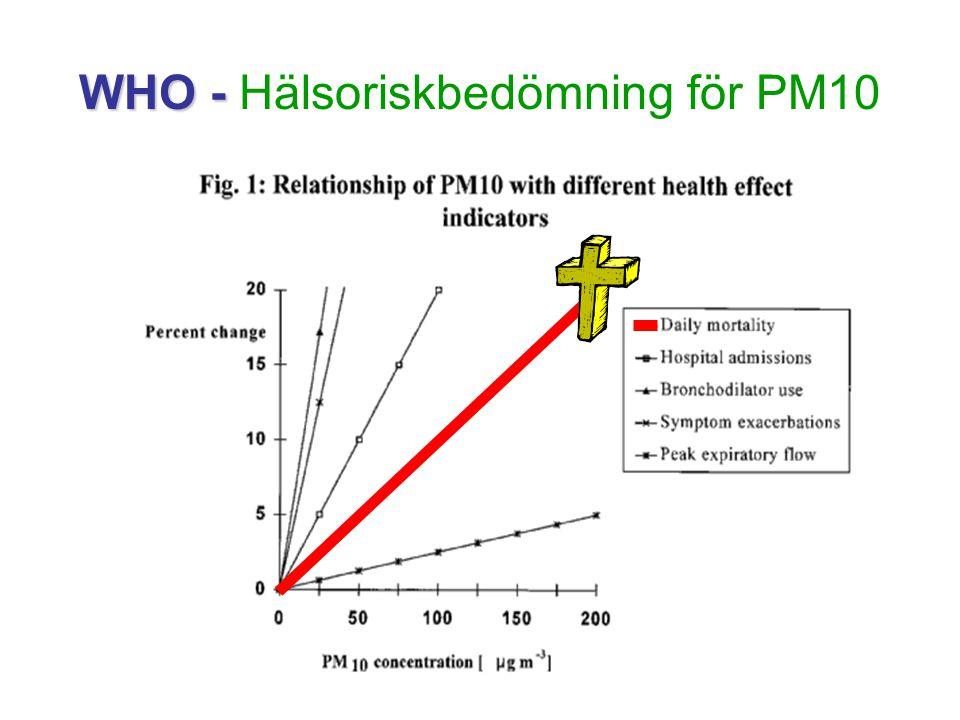 WHO - Hälsoriskbedömning för PM10