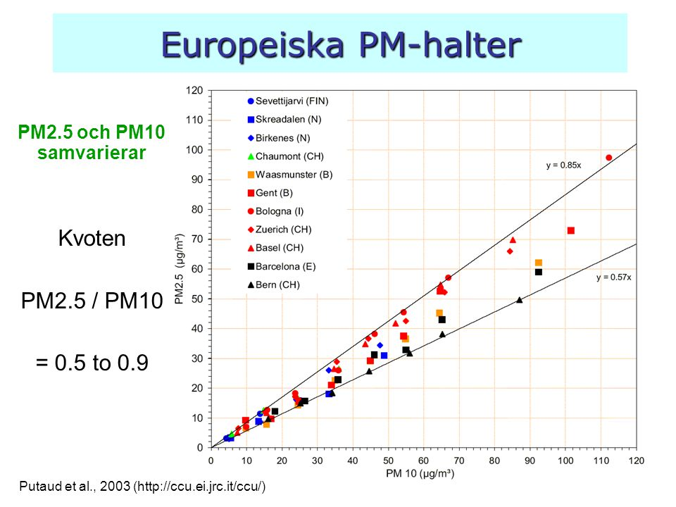 Europeiska PM-halter Kvoten PM2.5 / PM10 = 0.5 to 0.9