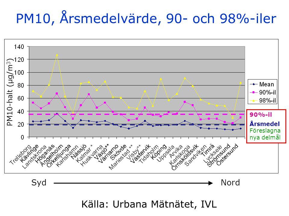 PM10, Årsmedelvärde, 90- och 98%-iler