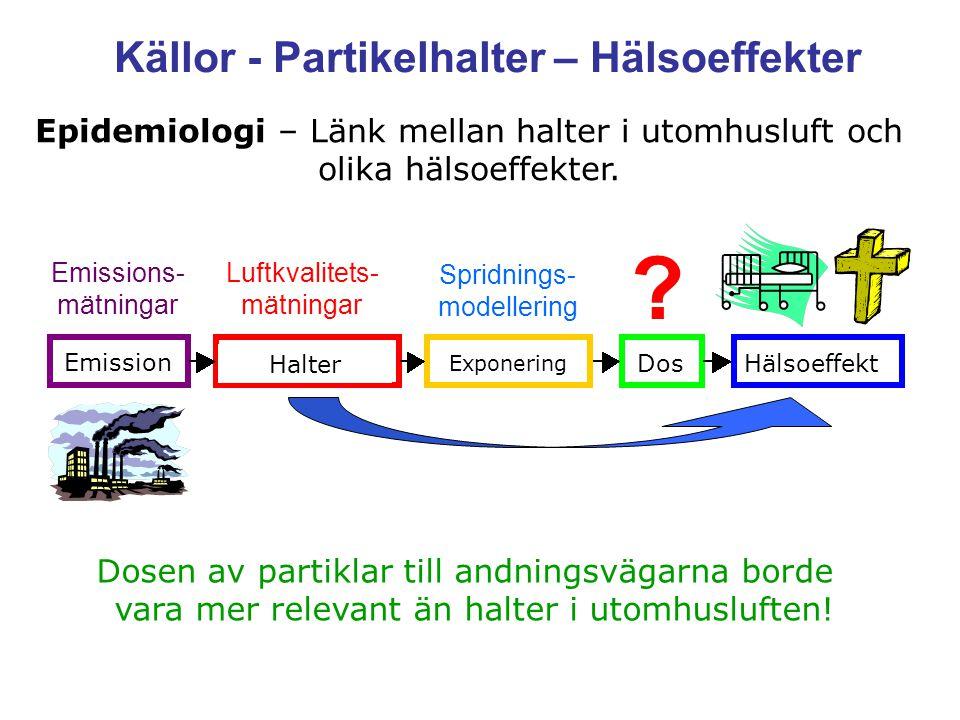 Källor - Partikelhalter – Hälsoeffekter