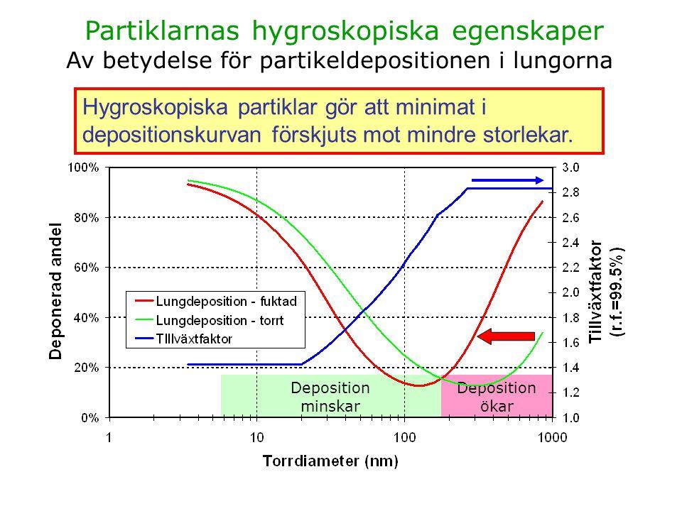 Partiklarnas hygroskopiska egenskaper