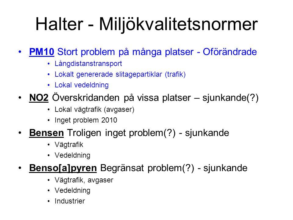 Halter - Miljökvalitetsnormer