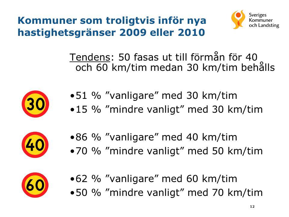 Kommuner som troligtvis inför nya hastighetsgränser 2009 eller 2010