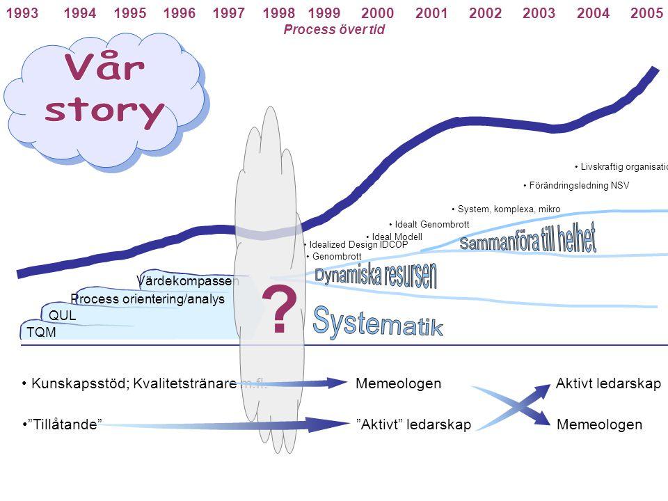Vår story Sammanföra till helhet Dynamiska resursen Systematik