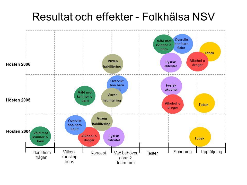 Resultat och effekter - Folkhälsa NSV