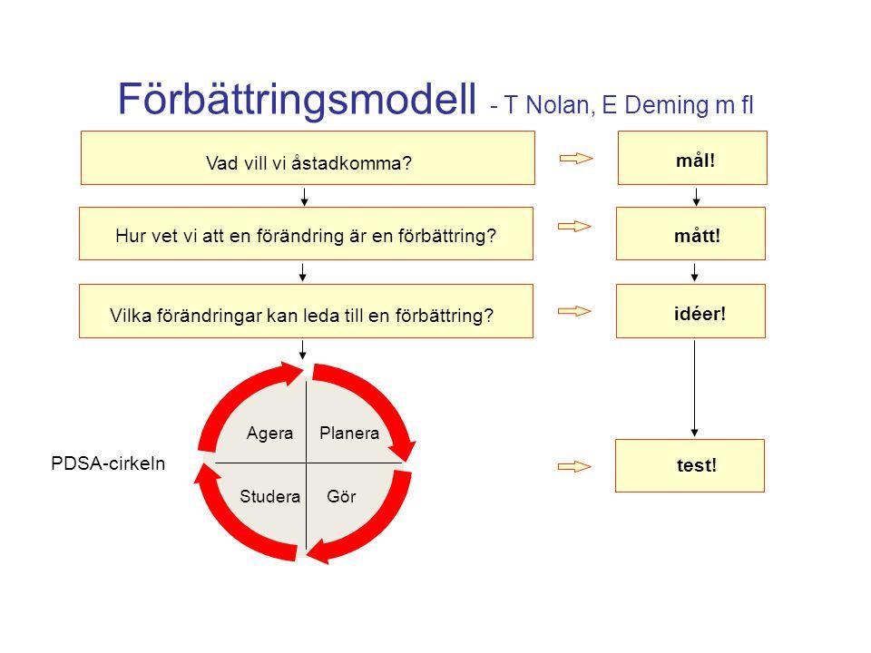 Förbättringsmodell - T Nolan, E Deming m fl