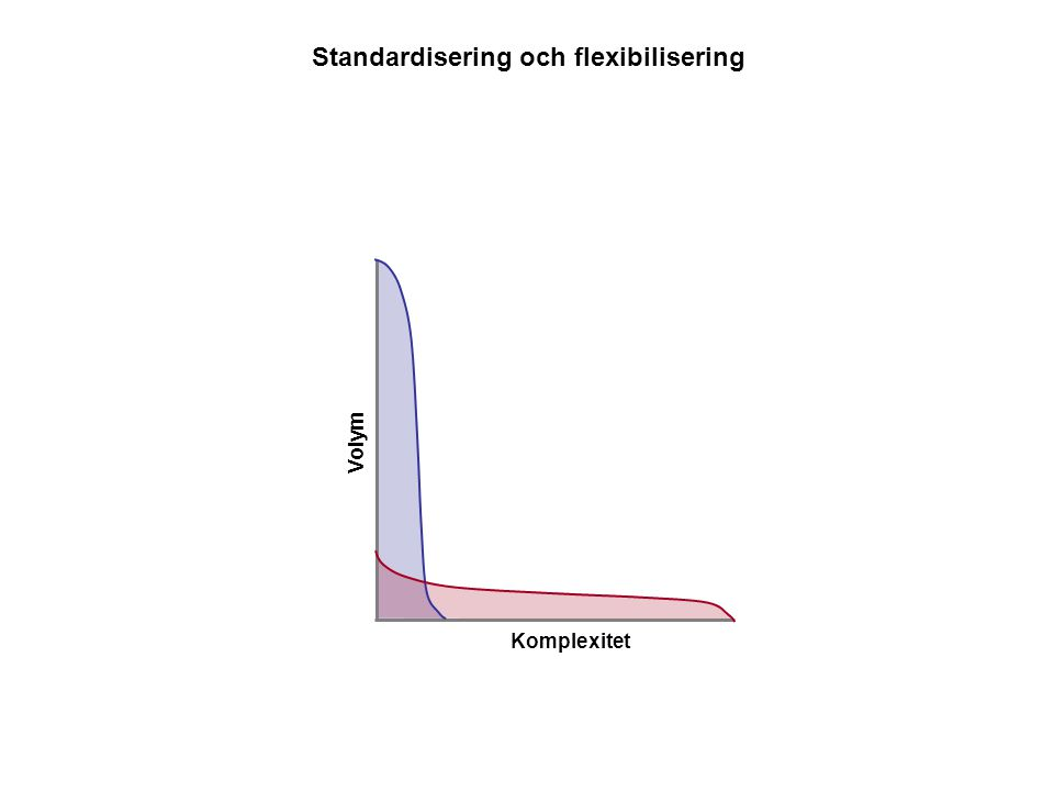 Standardisering och flexibilisering
