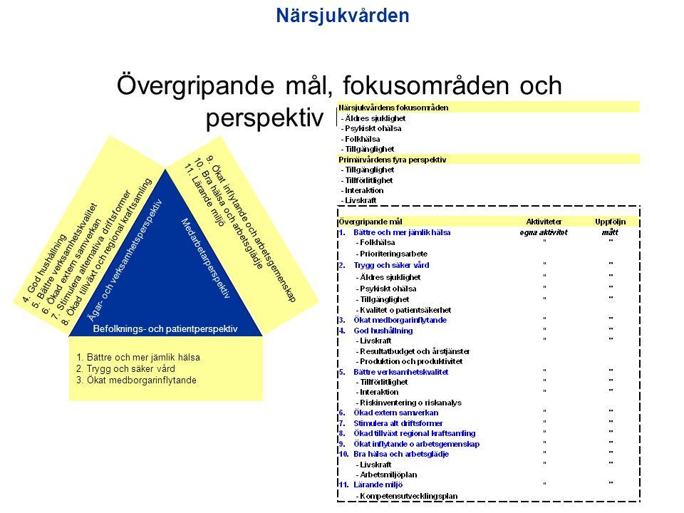 Övergripande mål, fokusområden och perspektiv Närsjukvård