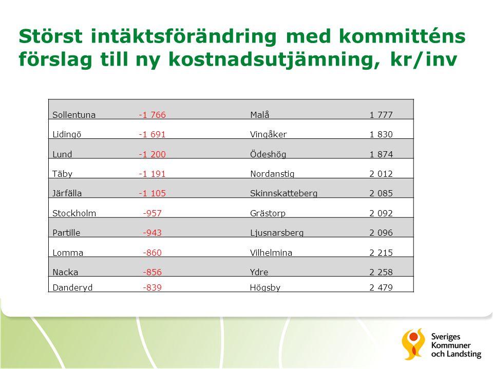 Störst intäktsförändring med kommitténs förslag till ny kostnadsutjämning, kr/inv