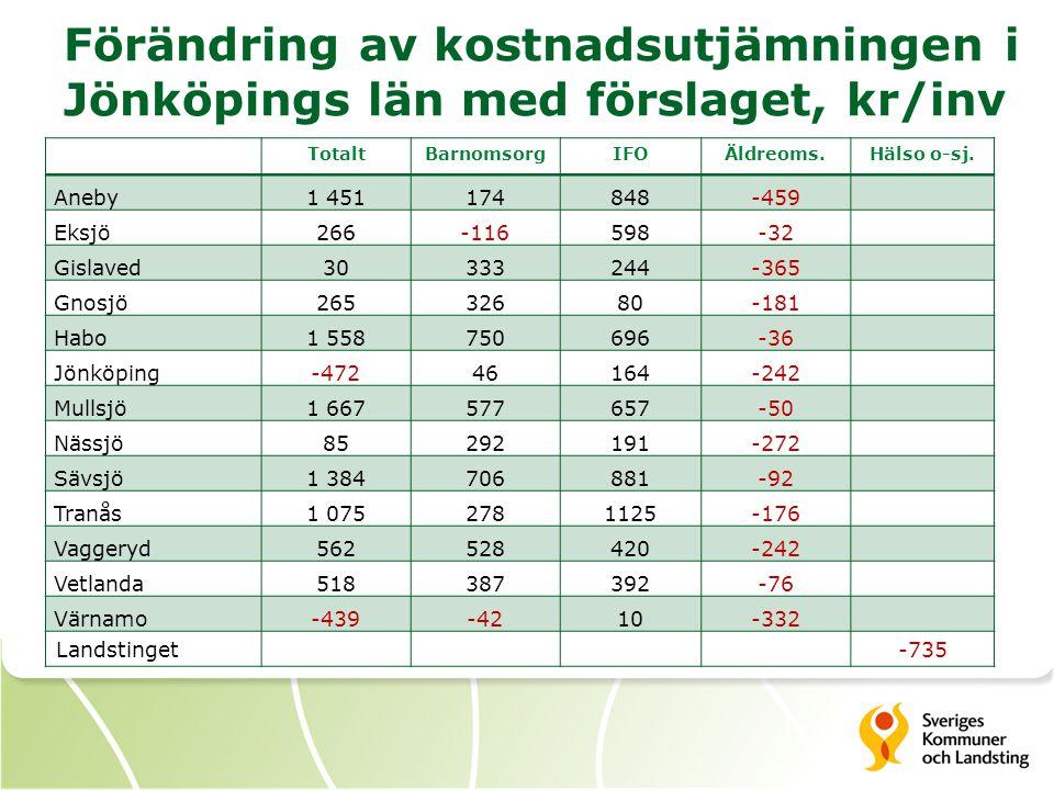 Förändring av kostnadsutjämningen i Jönköpings län med förslaget, kr/inv