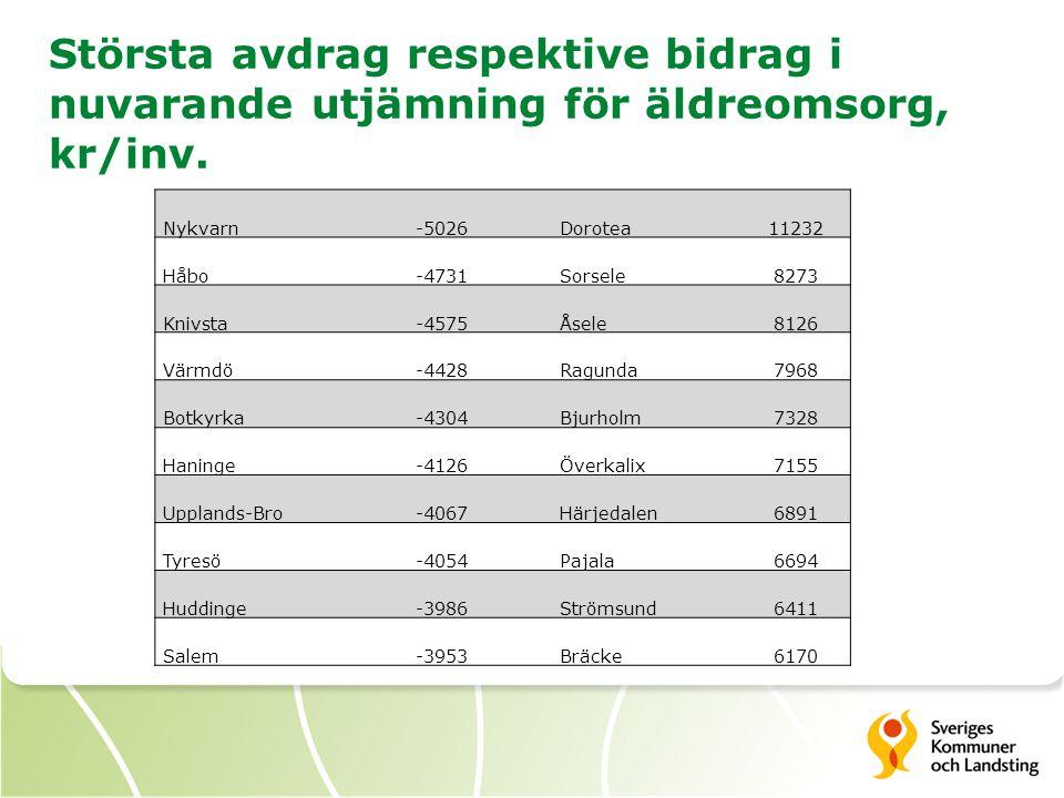 Största avdrag respektive bidrag i nuvarande utjämning för äldreomsorg, kr/inv.