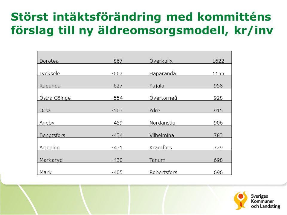 Störst intäktsförändring med kommitténs förslag till ny äldreomsorgsmodell, kr/inv