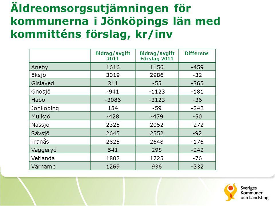 Äldreomsorgsutjämningen för kommunerna i Jönköpings län med kommitténs förslag, kr/inv