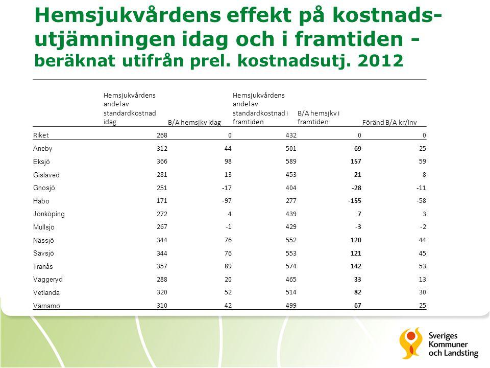 Hemsjukvårdens effekt på kostnads-utjämningen idag och i framtiden - beräknat utifrån prel. kostnadsutj. 2012