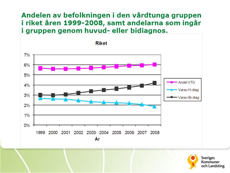 Andelen av befolkningen i den vårdtunga gruppen i riket åren 1999-2008, samt andelarna som ingår i gruppen genom huvud- eller bidiagnos.