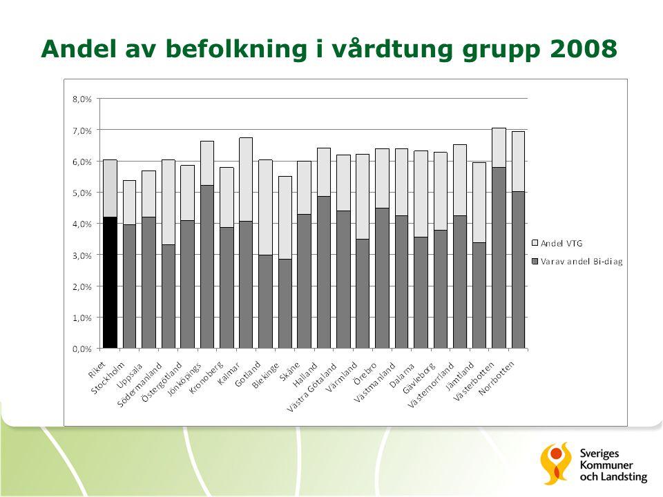 Andel av befolkning i vårdtung grupp 2008