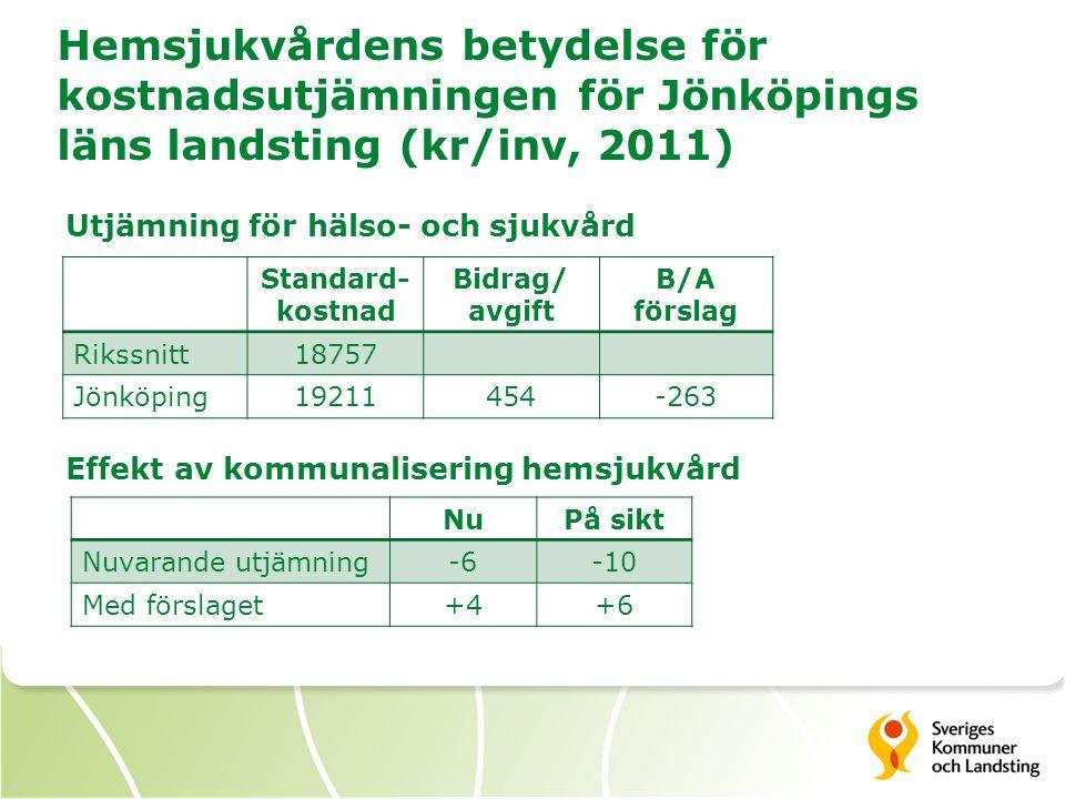 Hemsjukvårdens betydelse för kostnadsutjämningen för Jönköpings läns landsting (kr/inv, 2011)