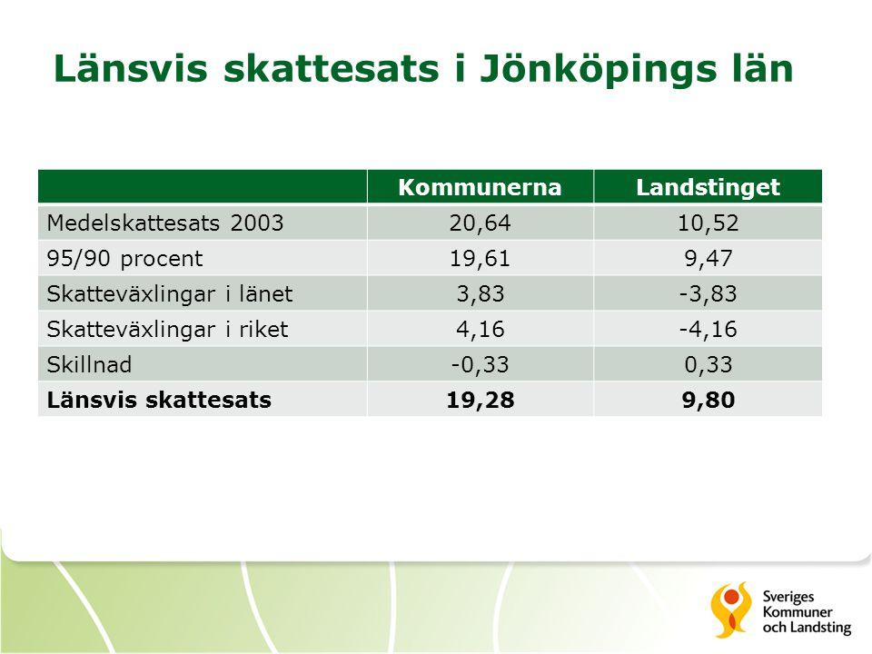 Länsvis skattesats i Jönköpings län