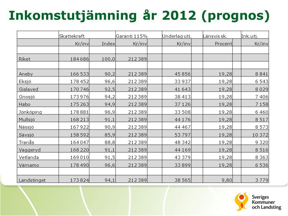 Inkomstutjämning år 2012 (prognos)