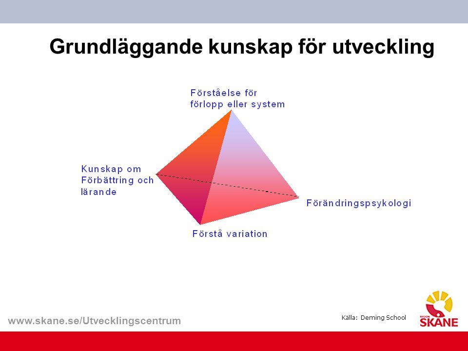 Grundläggande kunskap för utveckling