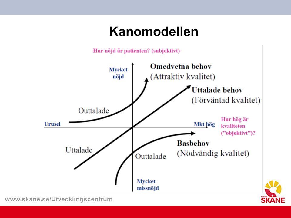 Kanomodellen
