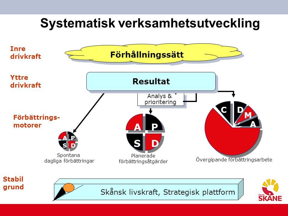Systematisk verksamhetsutveckling