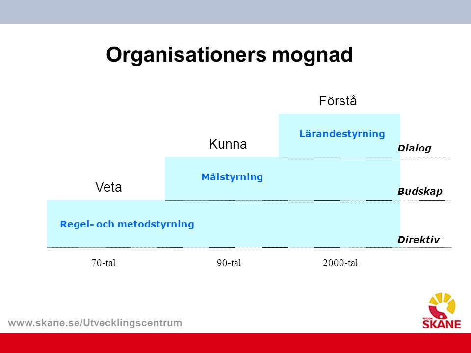 Organisationers mognad