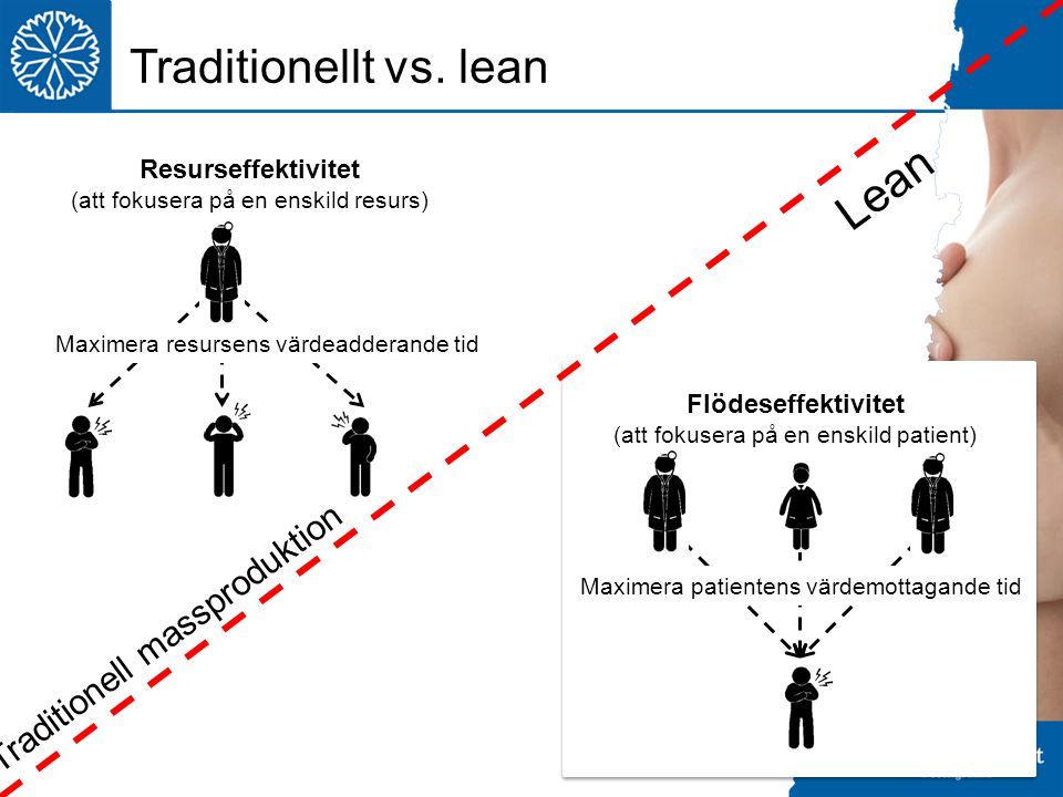 Traditionellt vs. lean Lean Traditionell massproduktion