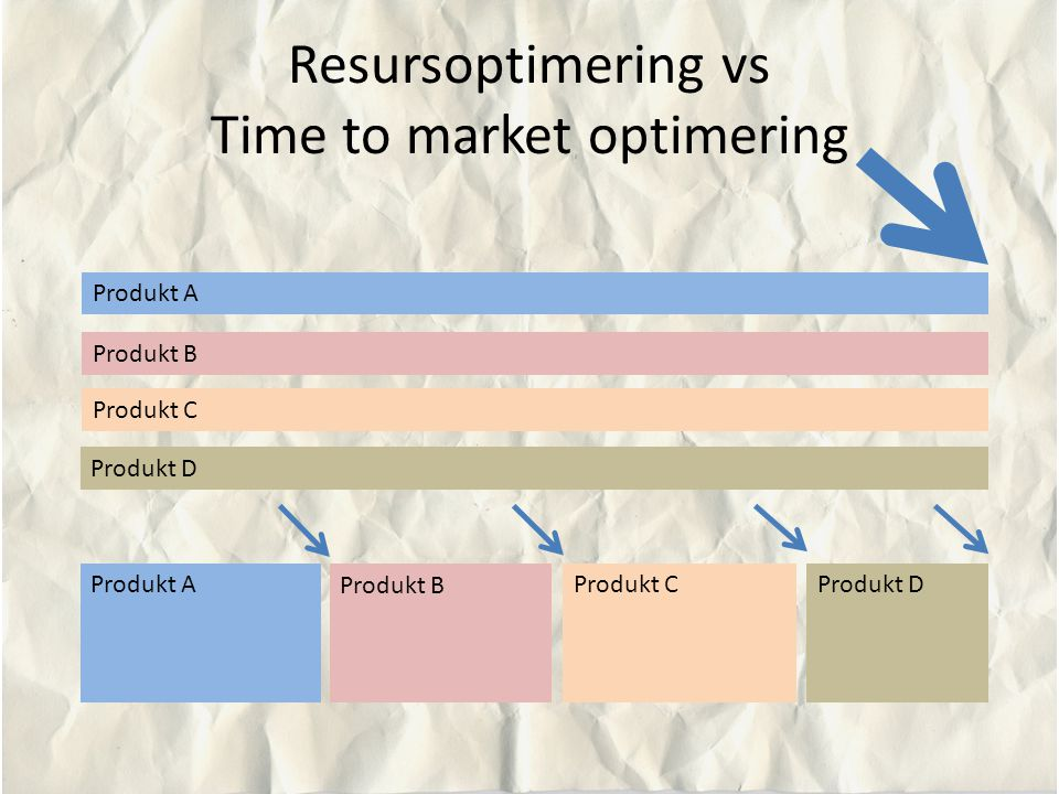 Resursoptimering vs Time to market optimering