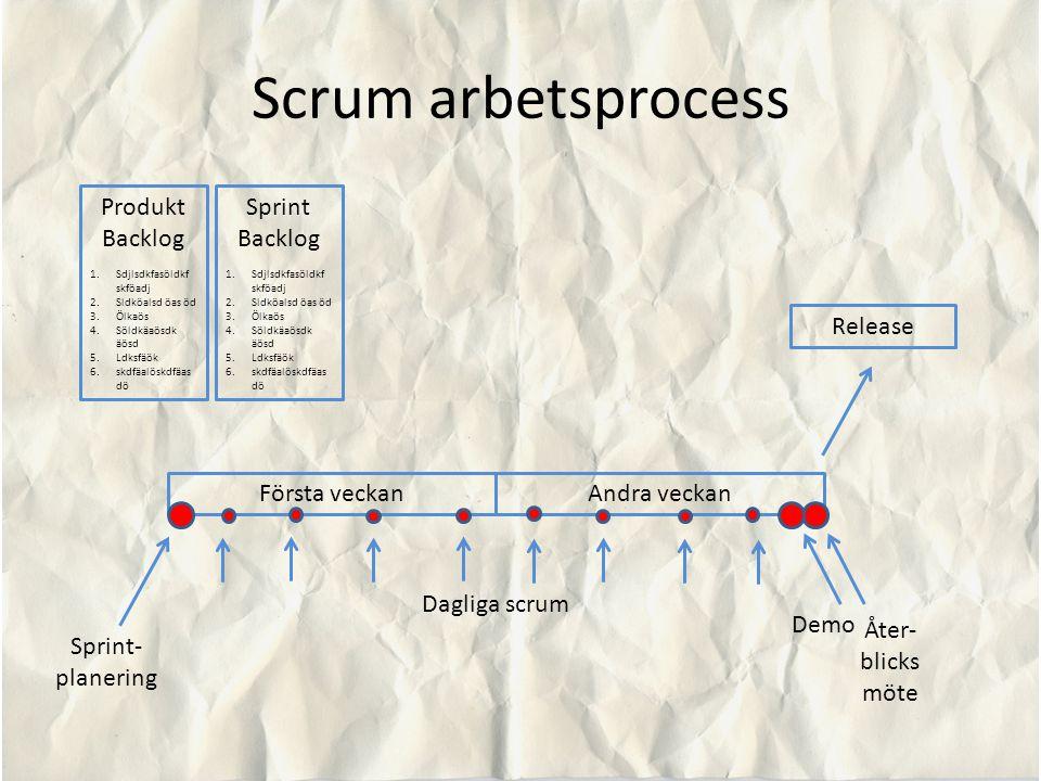 Scrum arbetsprocess Produkt Backlog Sprint Backlog Release