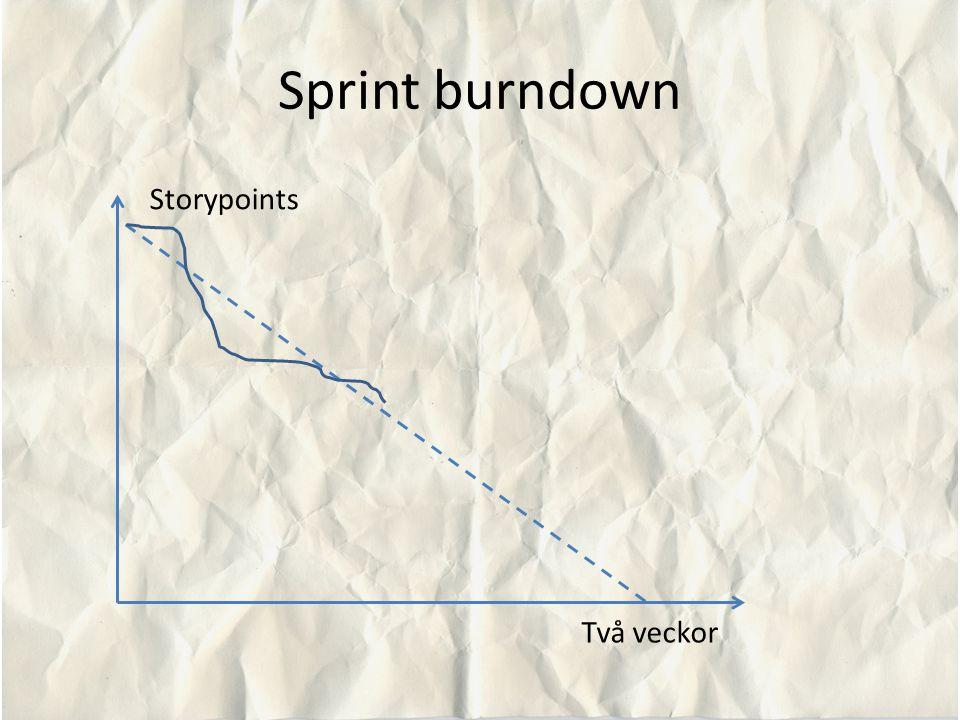 Sprint burndown Storypoints Två veckor