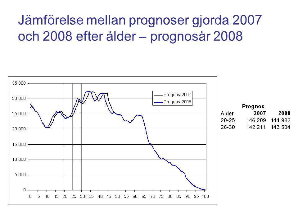 Jämförelse mellan prognoser gjorda 2007 och 2008 efter ålder – prognosår 2008